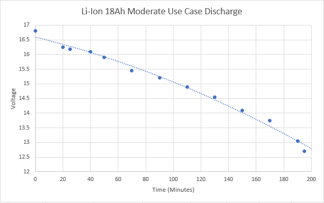 Moderate Load 18Ah Battery Discharge