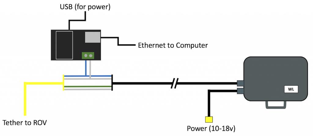 wlik-setup-diagram