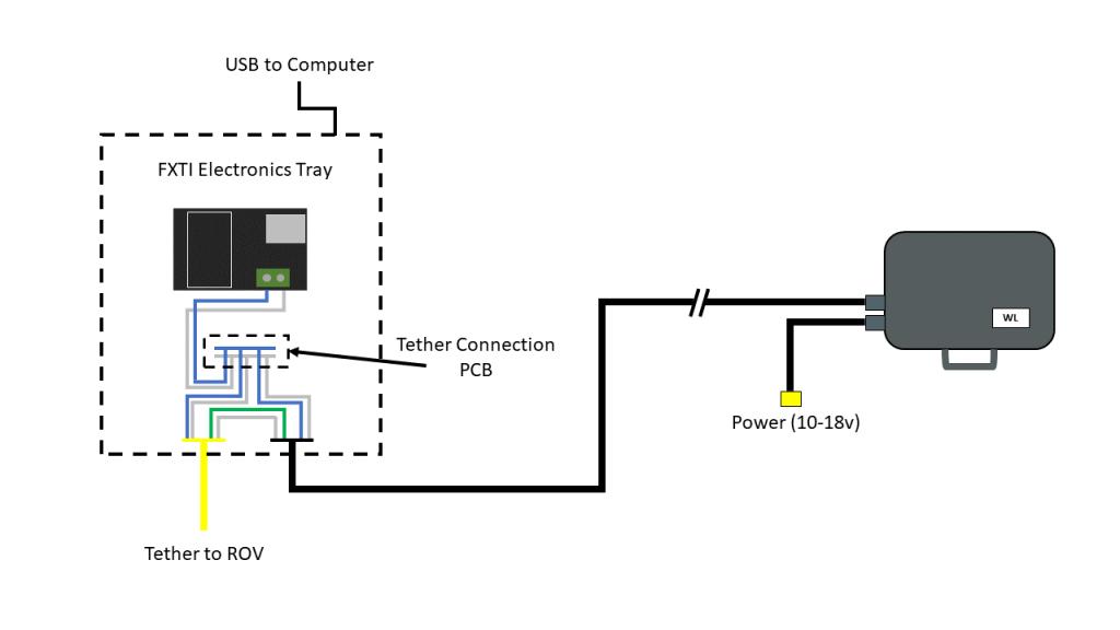 wlik-setup-diagram-fxti