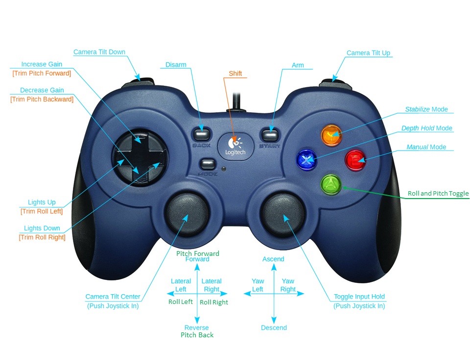 joystick-stick-mode