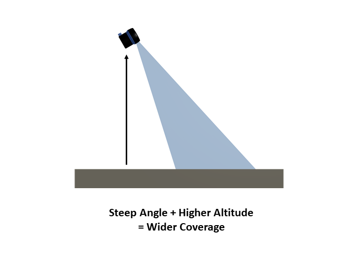 SS-Guide_Coverage-High