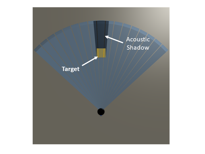 Narrow shadow produced by a target further away