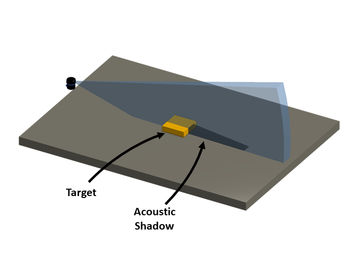 Fan shaped sonar beam intersects with a flat bottom and a target