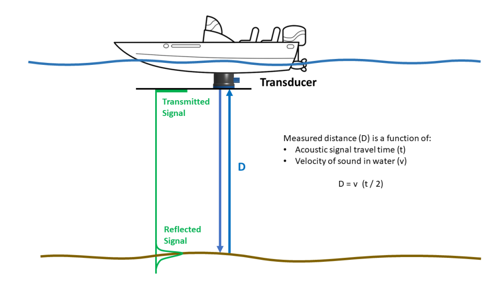 Theory of operation for an echosounder device like the Ping.