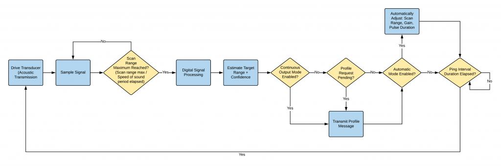 Ping internal logic diagram.