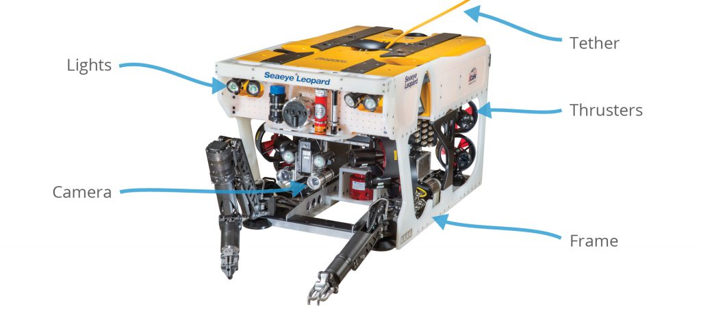 An ROV, showing some of the key components. This work class ROV has a LOT of other components as well. (Image credit: Saab Seaeye)