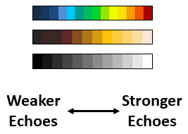 Typical scanning sonar color palettes