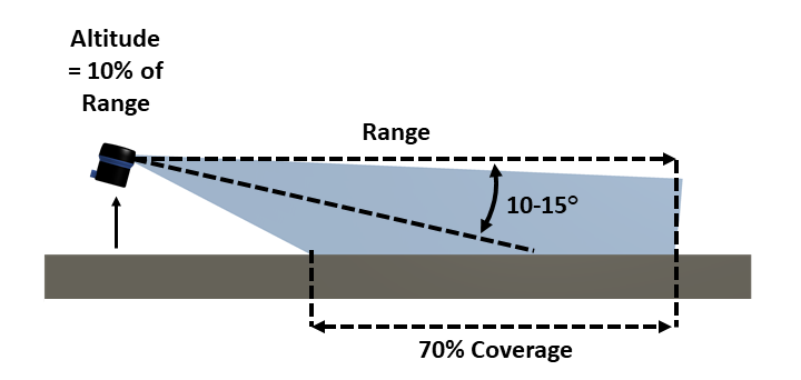 SS-Guide_Coverage-10-Percent-R3