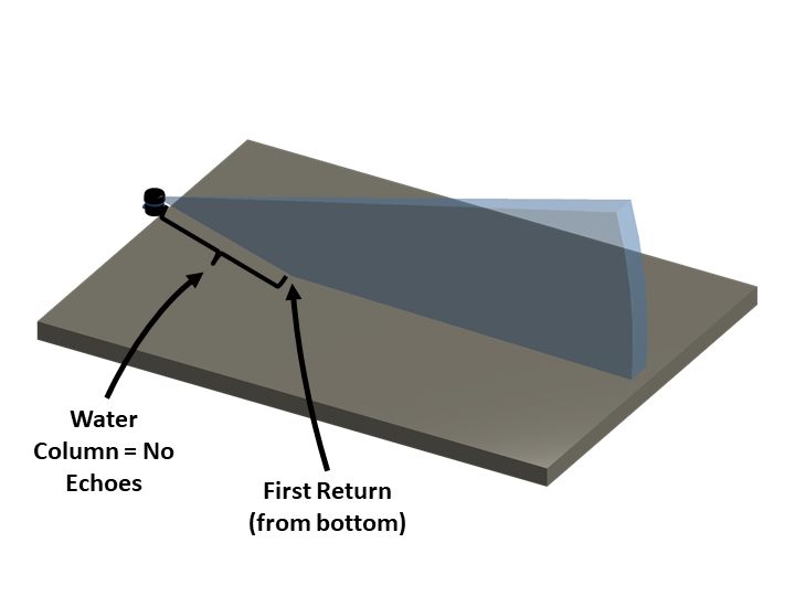 Fan shaped sonar beam intersects with a flat bottom