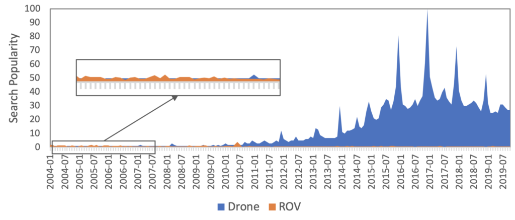 "Search popularity of ""drone"" versus ""ROV"", showing how the popularity of drones took off around 2010."