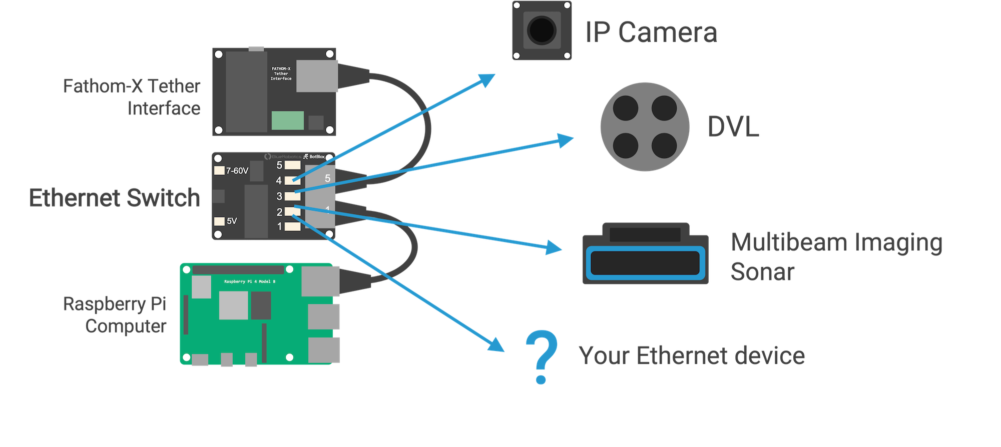 Ethernet Switch Usage Diagram on ROV