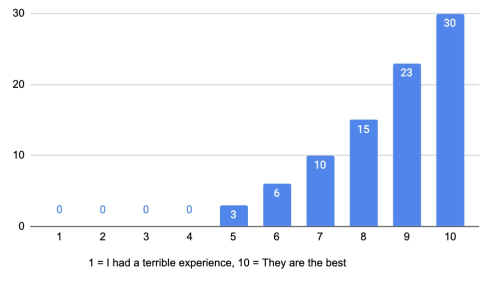 How would you rate your experience working with a BR Distributor?